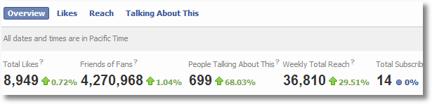 facebook insights summary