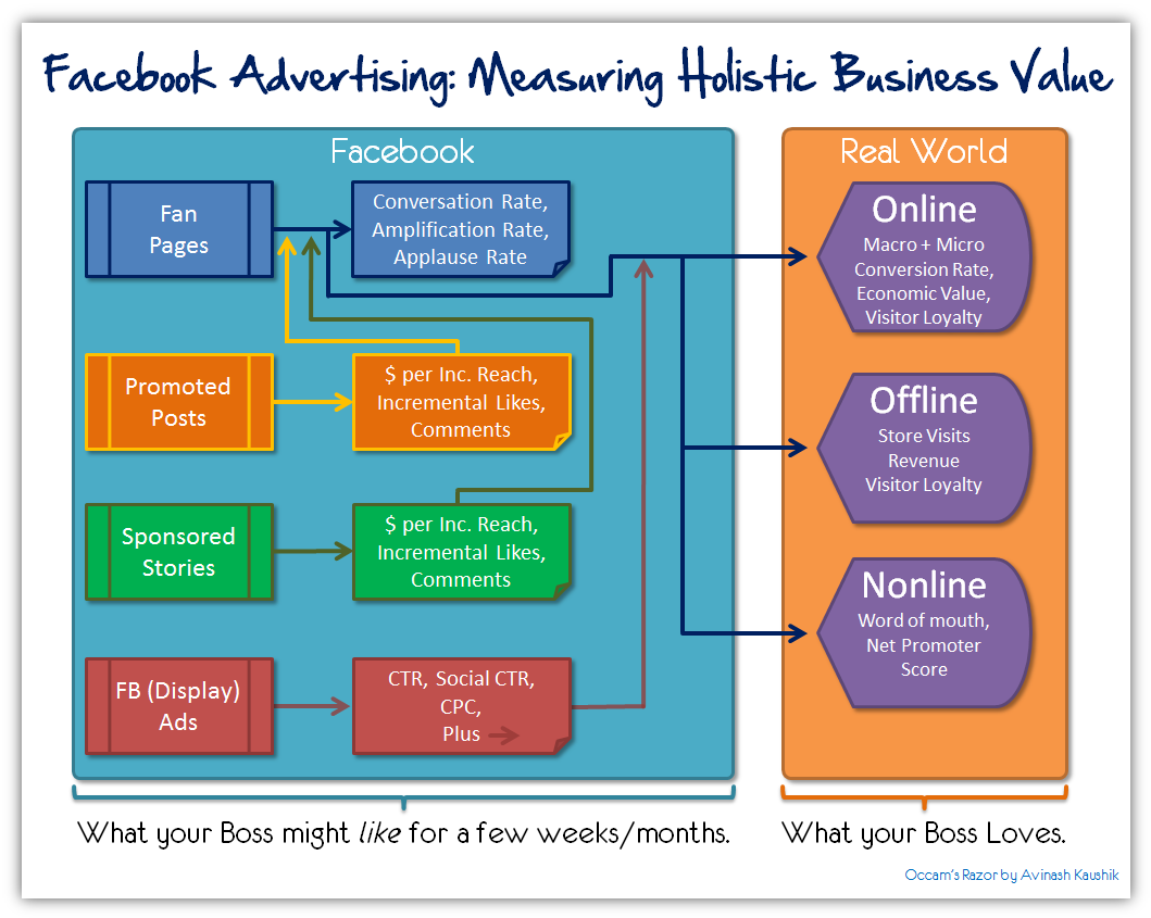 Facebook Advertising Marketing Best Metrics ROI Business Value - Facebook media plan template