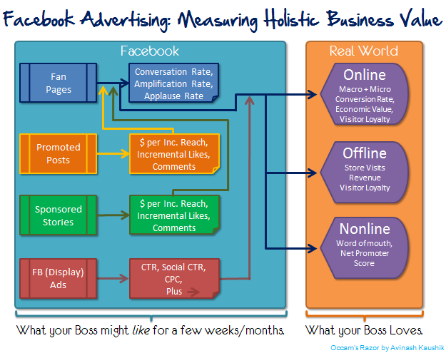 facebook marketing advertising roi measurement metrics map