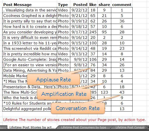 Facebook Page Level Engagement Metrics