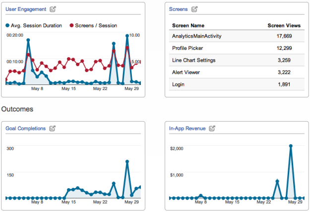 mobile application analytics