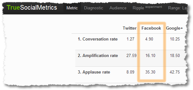true social metrics 2