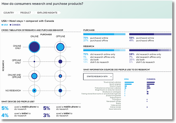 canada usa hotels research purchase sm