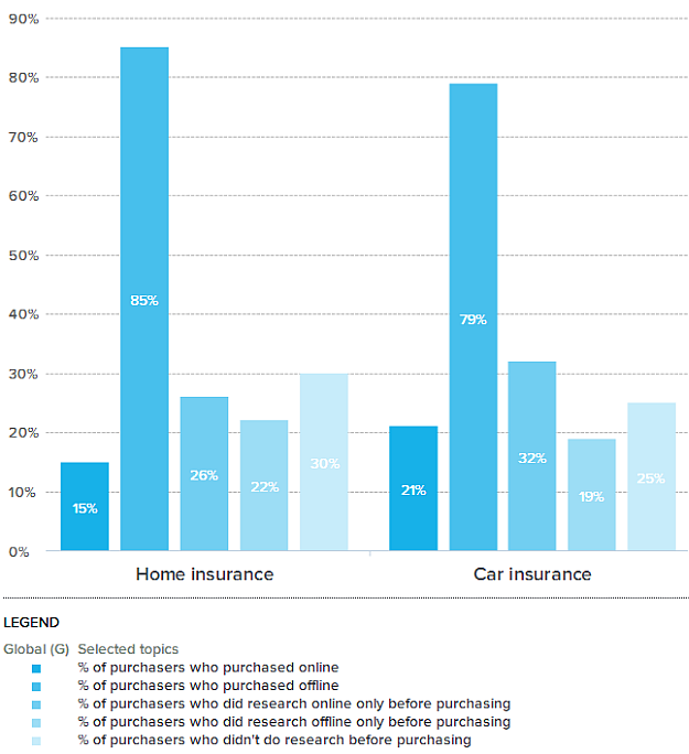 car insurance research purchase behaviour online offline