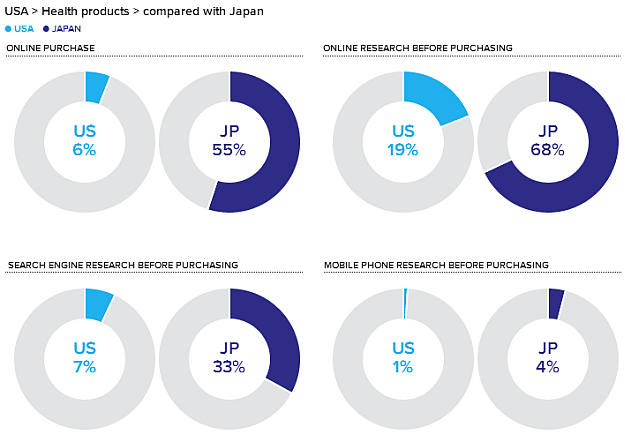 consumer barometer health products japan usa