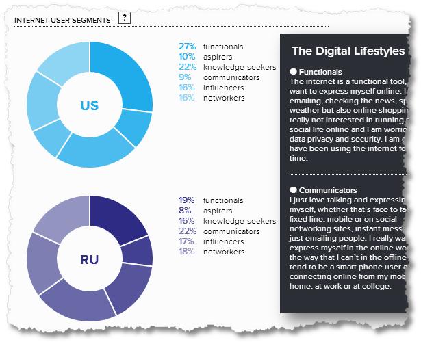 consumer barometer internet user segments