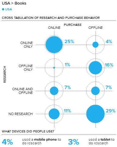 consumer barometer usa books purchase influences