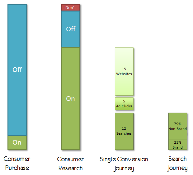 the consumer journey chart