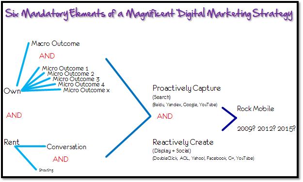 Digital Marketing Awesomeness Diagnostic Framework