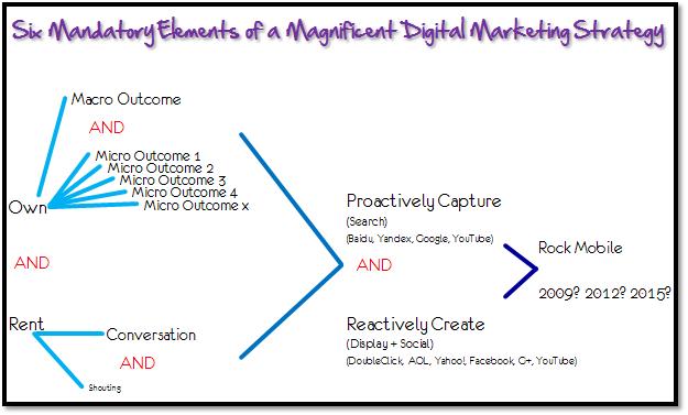 Digital Marketing Awesomeness Diagnostic Framework