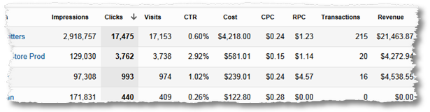 end to end paid search analtyics report