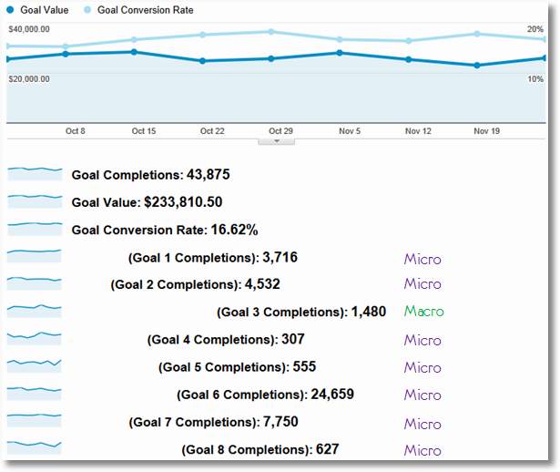 goals conversions report