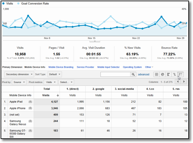 Google Analytics Tips: 10 Data Analysis Strategies That Pay Off Big!