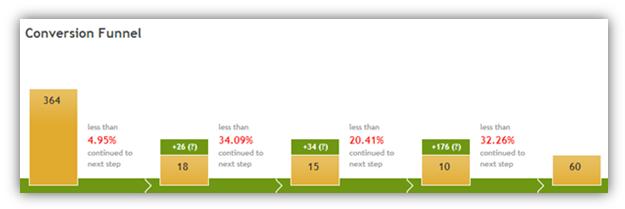 paditrack funnel visualization