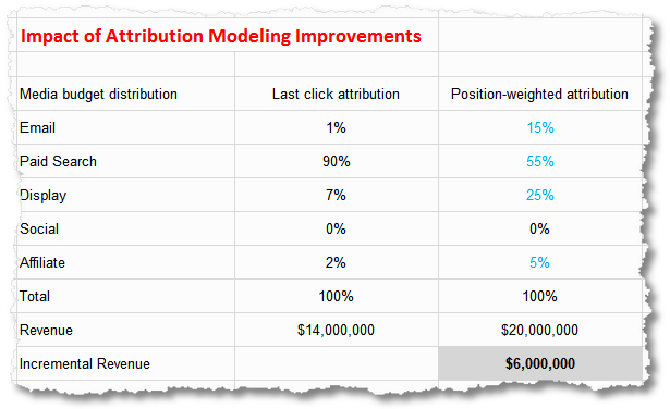 attribution modeling analysis incremental impact