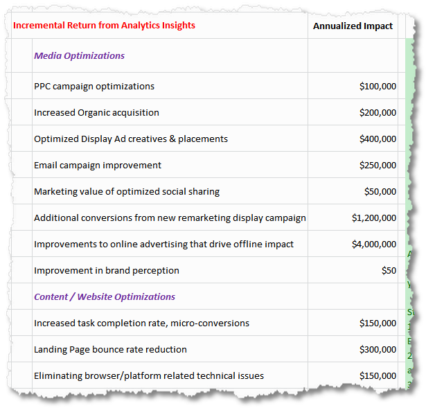 incremental annualized analytics impact