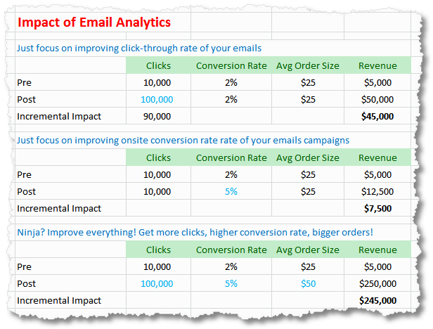 incremental impact email analytics
