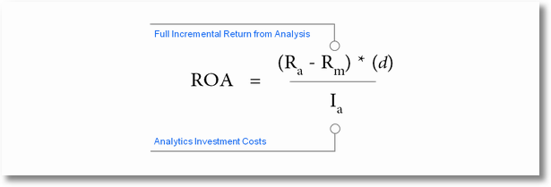 return on analytics spend formula details