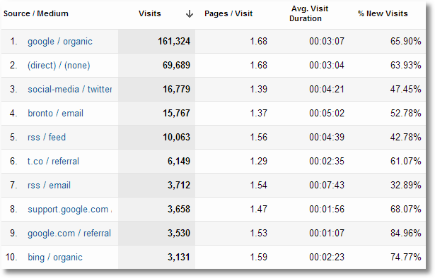 google analytics all traffic report