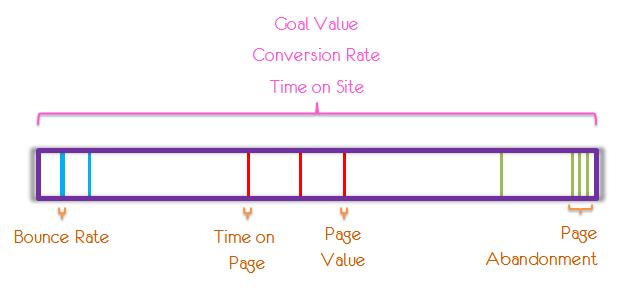 hit session level metrics