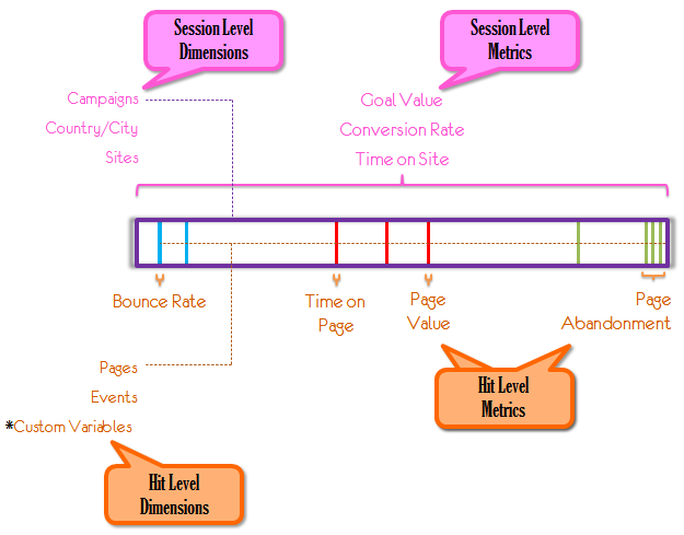 hits sessions metrics dimensions summary