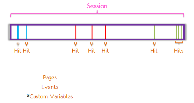 one website visit structure