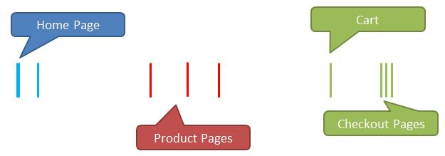 website hits ecommerce