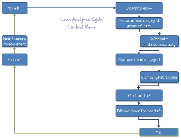 circle of moms lean analytics cycle occams razor