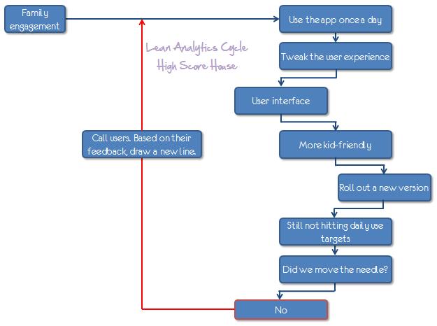 high score house lean analytics cycle occams razor