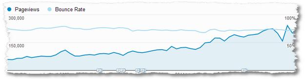 pageviews trend