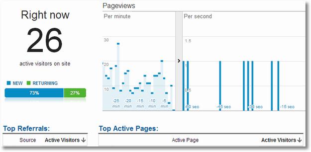 real time google analytics