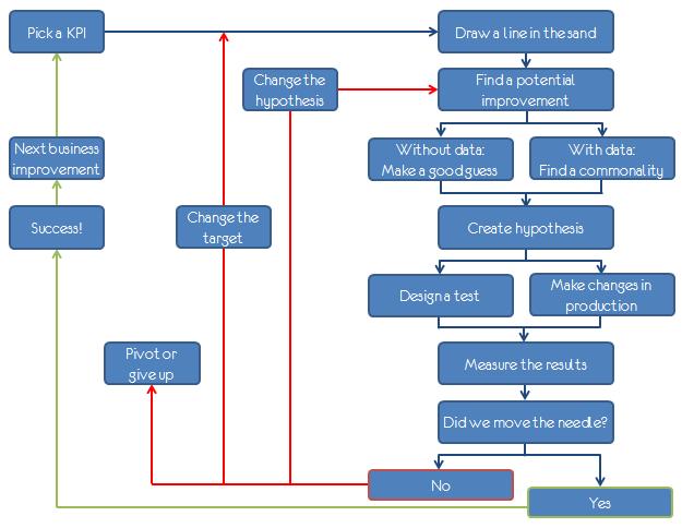 the lean analytics cycle occams razor