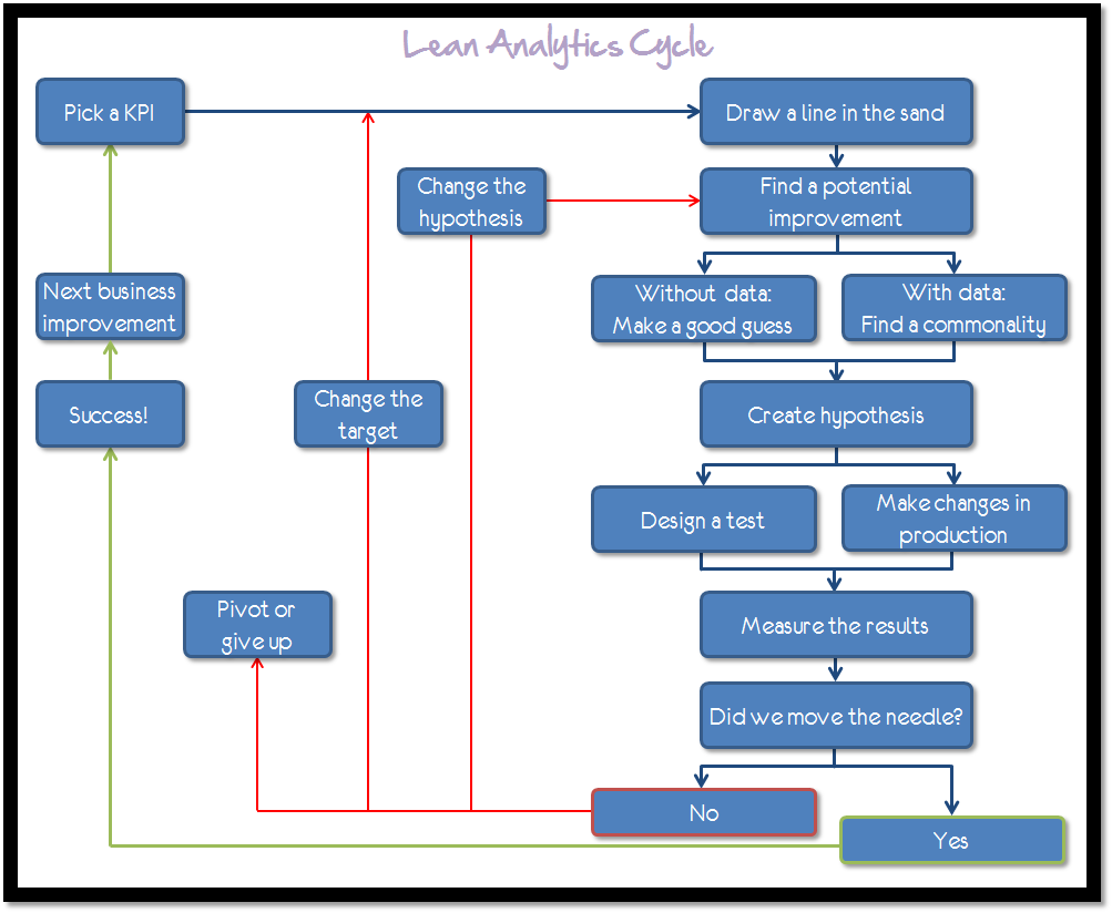 Lean Analytics Summary The Lean Analytics Cycle