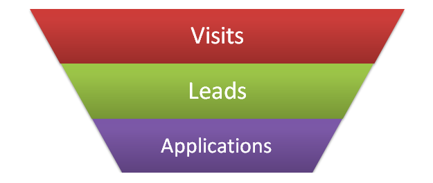 better visits to conversion view