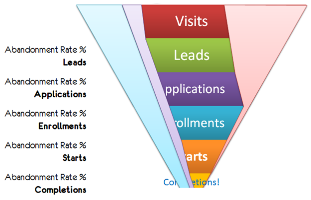 complete conversion funnel abandonment rate