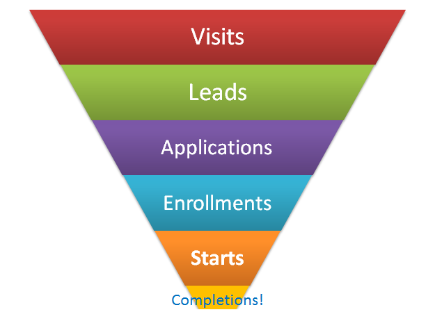 complete university online offline conversion funnel