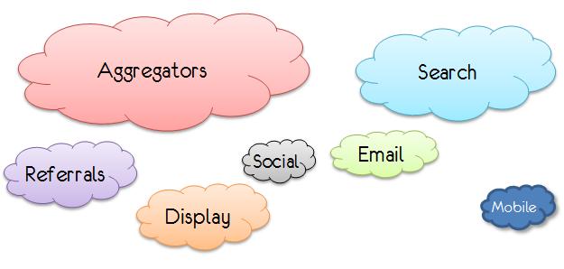 digital advertising portfolio
