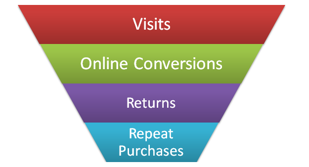 ecommerce optimal point of profitability