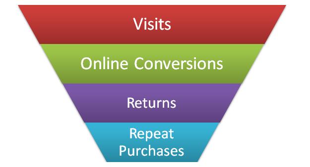 ecommerce optimal point of profitability