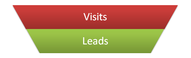 visits to leads