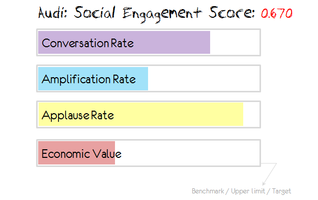 audi social engagement score