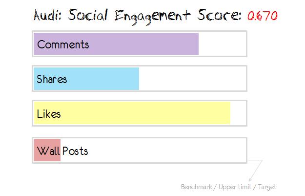 audi social engagement score 2