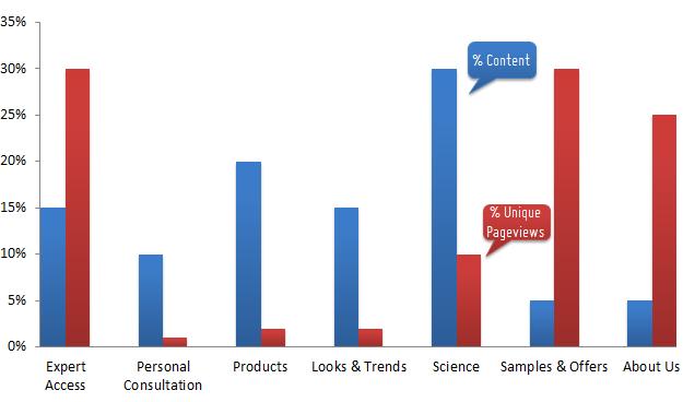 digitalrahman — Two Amazing Bar Charts: % Content