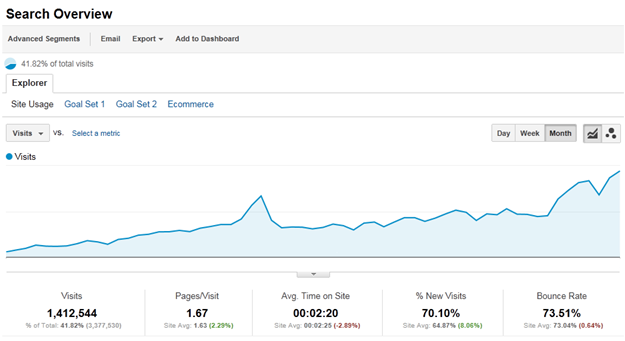 search overview report google analytics