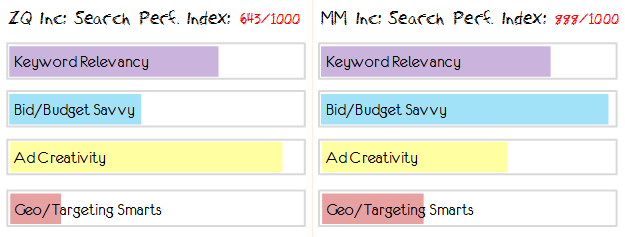 search performance index competitive indexing