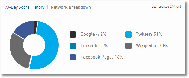 social influence breakdown