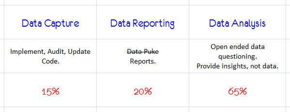 Web Analyst's Effort Distribution