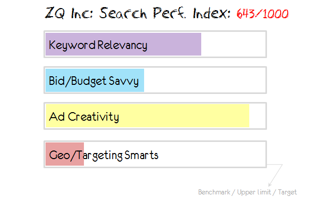 zqi search performance index