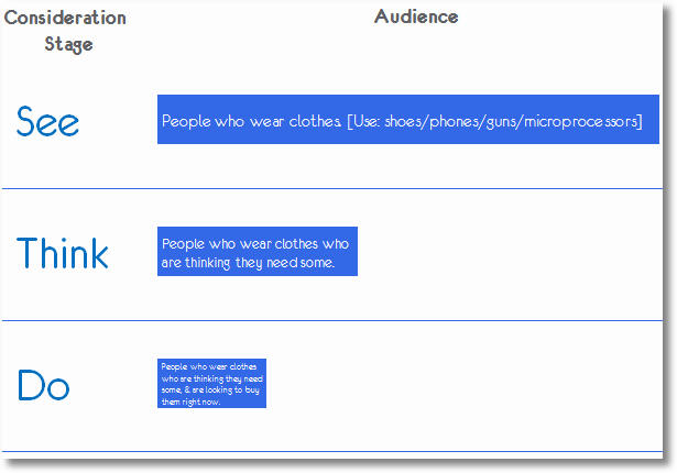 see think do macro audiences