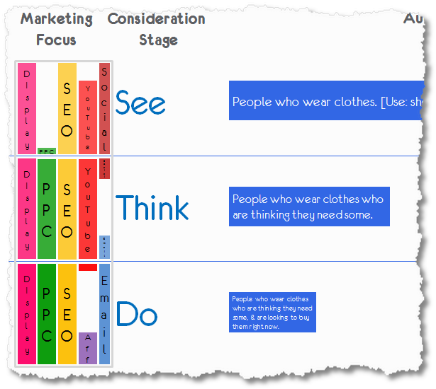 see think do optimal digital marketing strategy